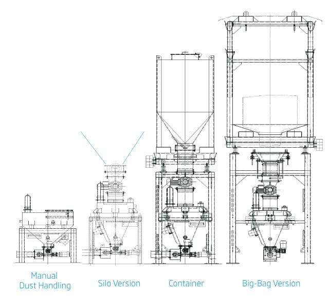 Additive dosing versions - manual, silo, container, big bag versions