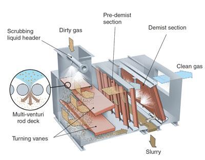 Multi-Venturi Scrubber | Wet Scrubbers | Nederman MikroPul